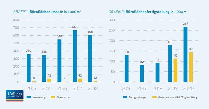 Starker Büromarkt in #Frankfurt<br><br>Mit einem Flächenumsatz von rund 618.000 m² erreichte der Bürovermietungsmarkt der Mainmetropole ein überdurchschnittliches Ergebnis. Der 10-Jahres-Schnitt wurde um 27 % übertroffen.<br><br>Alle Zahlen, Daten und Fakten:  t.co/xP1fIeTh9c
