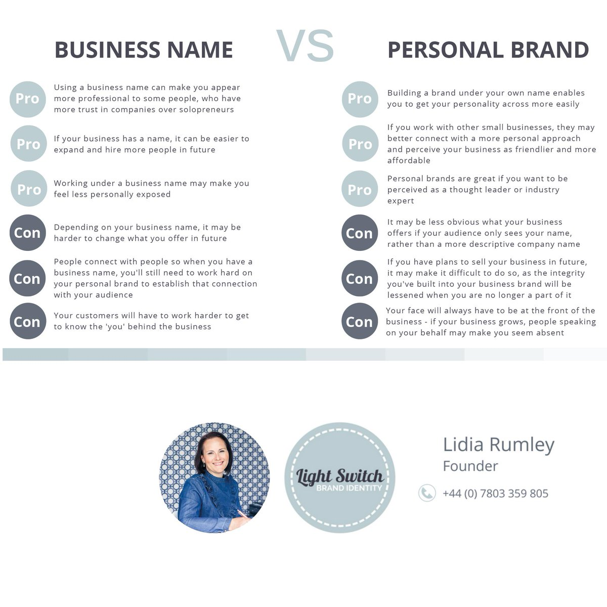 To &#39;I&#39;, or to &#39;we&#39;: that is the question. To build our brand under our own name or business name? To post on social media in first person or as the royal &#39;we&#39;? Lidia Rumley of @LightSwitchBI outlines the pros &amp; cons of both. #surreysmallbusiness  #womeninbusiness<br>http://pic.twitter.com/kQBvRwwX9U