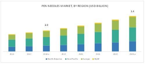 Pen Needles Market | Geographical Growth | Opportunities | KeyPlayers https://healthcaretrend.wordpress.com/2019/02/13/pen-needles-market/…