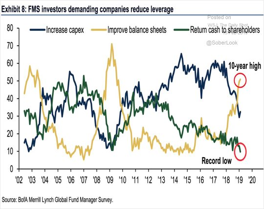 As per @BofAML Survey, fund investors increasingly demand that companies improve their balance sheets @Schuldensuehner @SoberLook