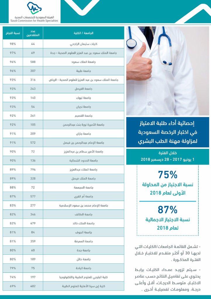 كلية الطب طالبات Meditaiba Twitter