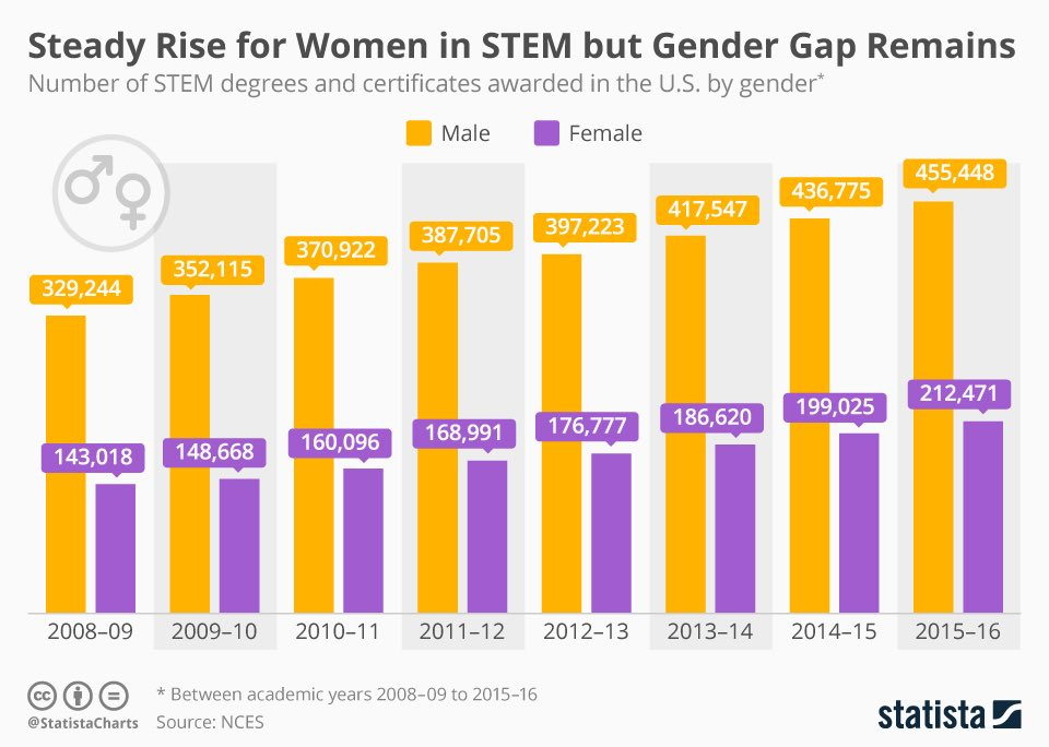 Steady Rise for #WomenInSTEM but #Gender Gap Remains https://t.co/VYoHIKBQoL #STEM #tech #MWC19 #education #tech