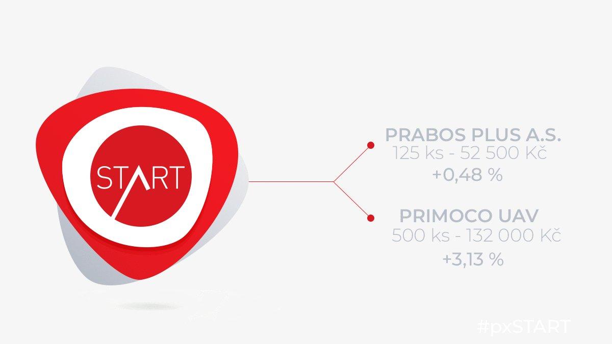 4aca1439af 2. proběhly obchody na emisi společností  PrimocoUAV a  Prabos Celkem bylo