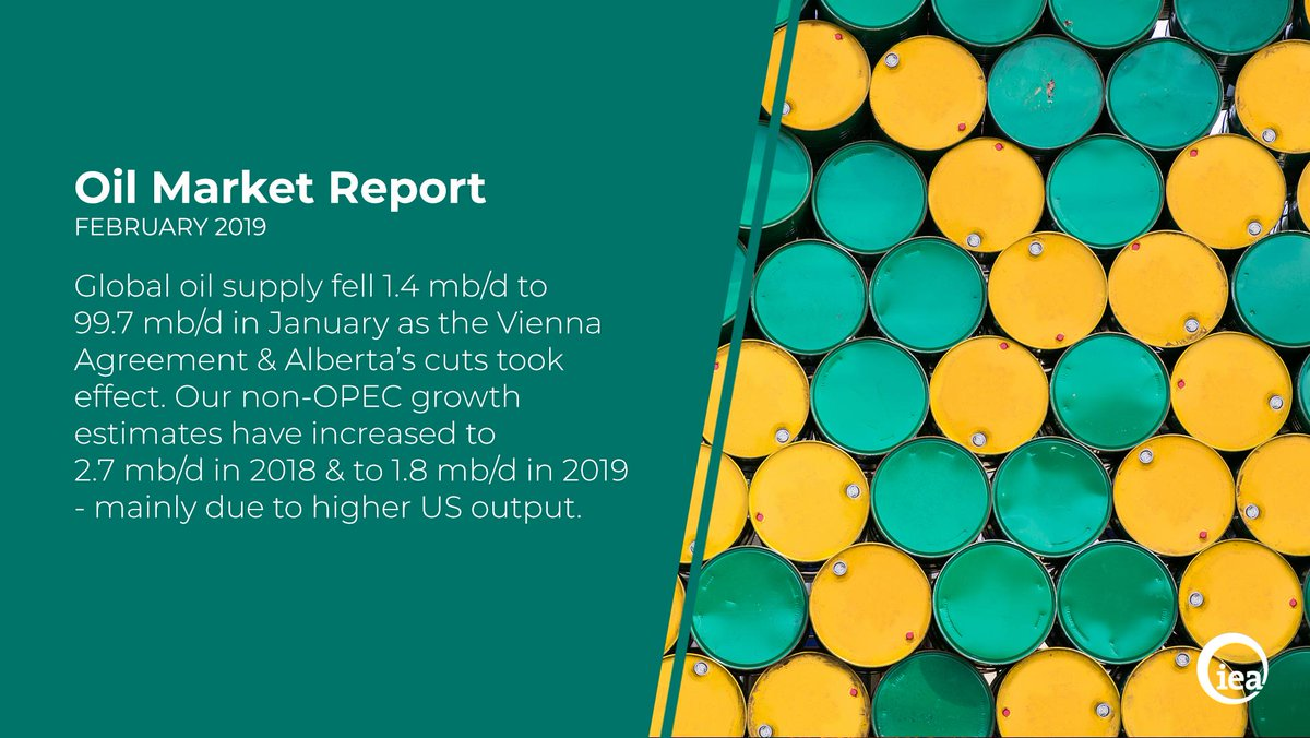 Global oil supply fell 1.4 mb/d to 99.7 mb/d in January as the Vienna Agreement & Alberta's cuts took effect. Our non-OPEC growth estimates have increased to 2.7 mb/d in 2018 & to 1.8 mb/d in 2019 - mainly due to higher US output.   Learn more: https://t.co/qWnb7CBm7v  #OOTT
