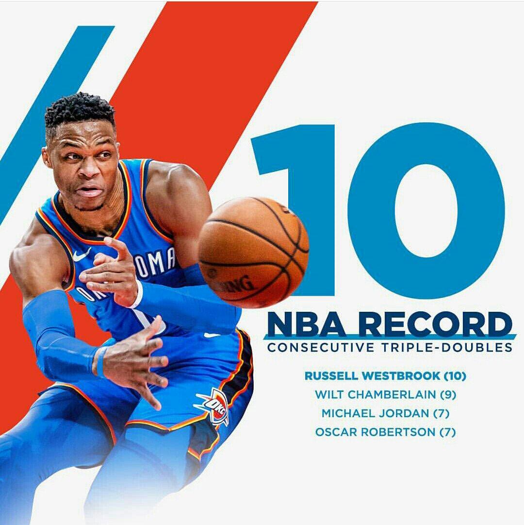 Momento histórico: No último jogo diante do Blazers, Westbrook quebrou um recorde que persistia há 51 anos, um recorde de Wilt Chamberlain... Ele chegou a marca dos 10 triplos-duplos seguidos e entra mais uma vez pra história. #WhyNot #Hist0ry