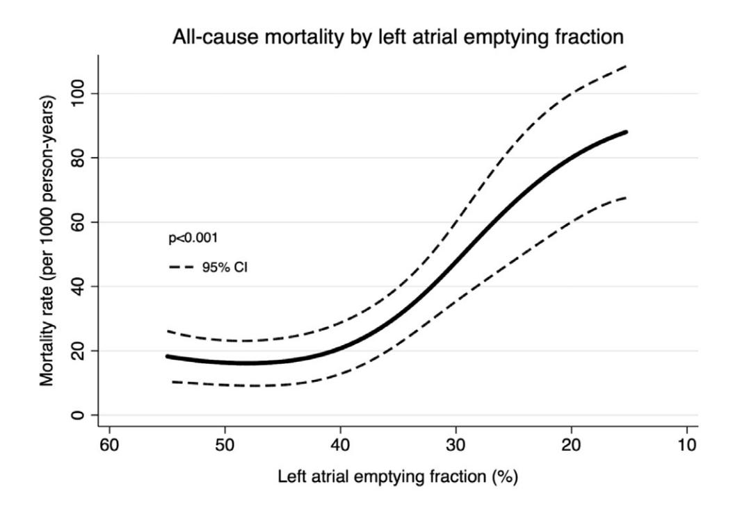 Atrial functional measures may have prognostic value in #heartfailure. In this study of 818 patients with #HFrEF who underwent echocardiography, left atrial emptying fraction was a risk-adjusted predictor of all-cause mortality. https://www.onlinejcf.com/article/S1071-9164(18)31270-3/fulltext#.XGR72hz64Mo.twitter …