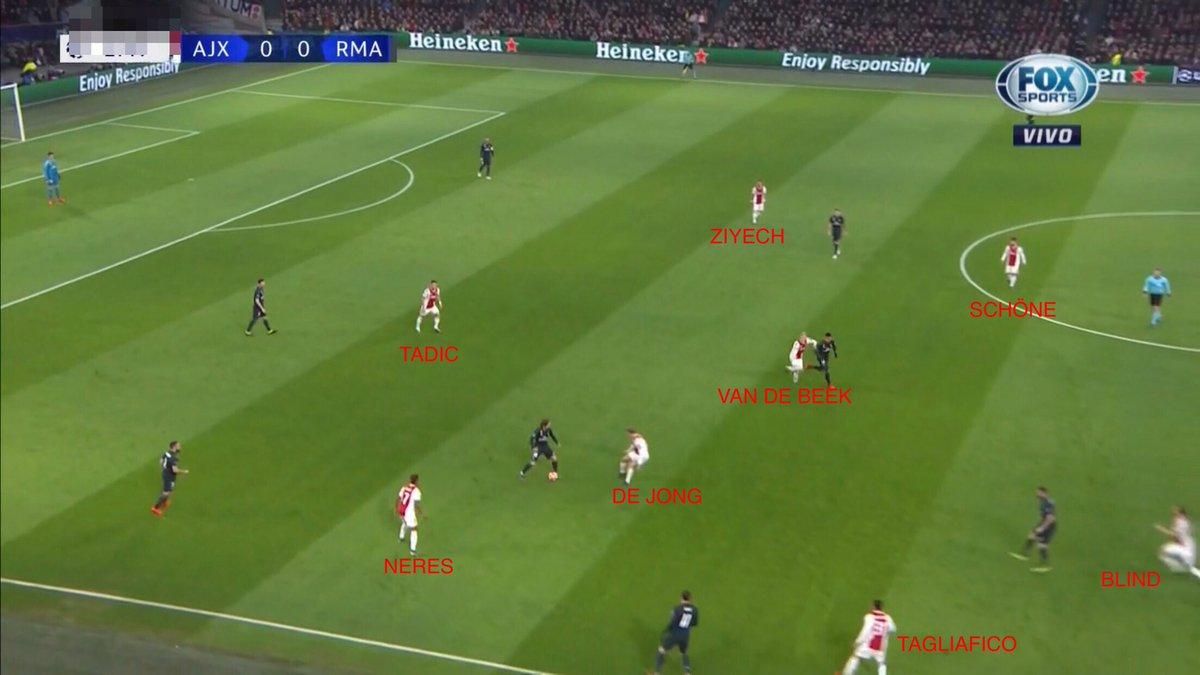 Primeros 10' de mucha disciplina del Ajax. Presión alta voraz, orientada al lado por el que el Madrid busca salir con balón.