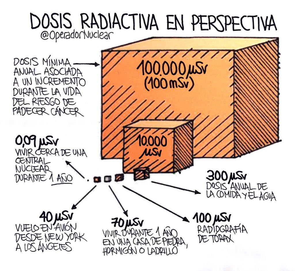 La izquierda española contra la energía de fisión nuclear.  DzTH-m-XQAAaLCH