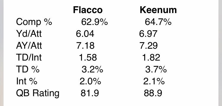Joe Flacco vs Case Keemun over the last TWO years.