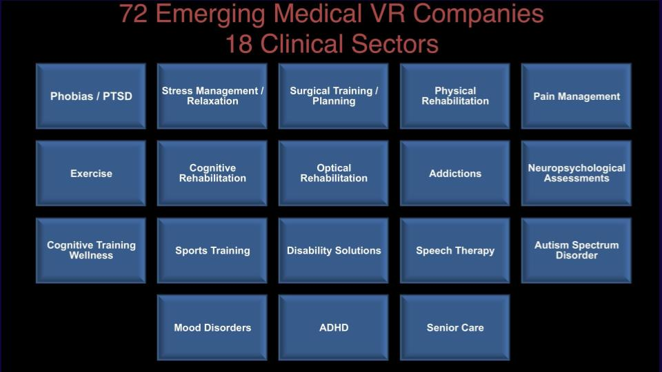 Great summary slide by one of the OGs of medical VR @WalterGreenleaf! Glad he will be coming back to @virtualmedconf for the @MindMazeSA symposium.
