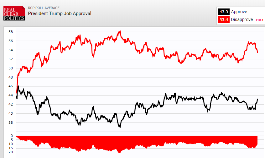 Trump's average approval is up slightly post-shutdown and is now at 43.3% in RCP.  It's been between 37% and 46% his entire presidency.  In the '16 campaign, his average share in horserace polls was between 35.3% and 43.4% & his average favorable rating was between 31% and 40%