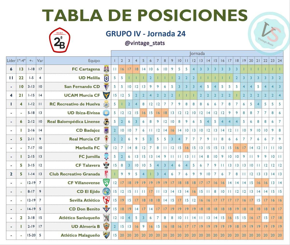 🔢 #Dato #2bg4 J24  4⃣ Primeros clasificados del Grupo IV de #SegundaB:  [1] FC Cartagena (13 últimas jornadas en puestos de promoción de ascenso) [2] UD Melilla (22) [3] San Fernando CD (3) [4] UCAM Murcia CF (21)  Tabla de posiciones de las 24 jornadas disputadas 👇