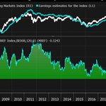 Image for the Tweet beginning: The correlation between emerging markets