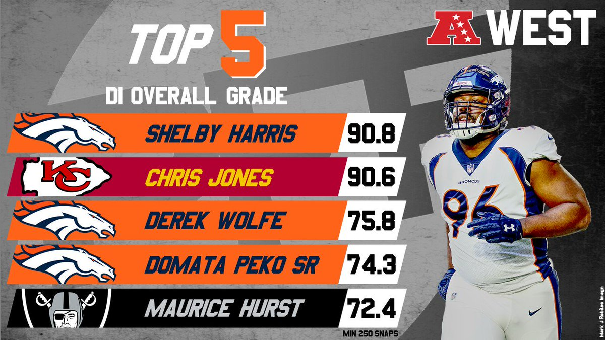 2018's highest-graded interior defensive linemen from the AFC West
