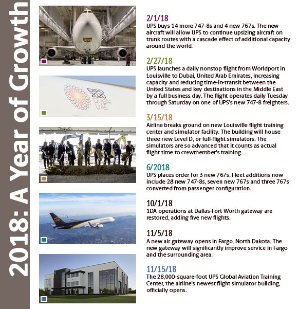 This year if off to a great start, but we can't help to review 2018!  Growth ✔️ New aircraft ✔️@UPSAirline's 30th Anniversary ✔️ Nonstop flights to Dubai ✔️ Opened the Global Aviation Training Center ✔️ And so much more! 💪 #UPS7478F #UPSAirlines30