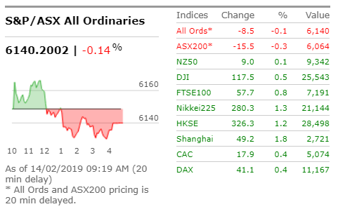 Australian shares are expected to open flat despite a positive lead from Wall Street overnight | Read: https://bit.ly/2SLGWZY #ASX #ausbiz #marketwatch
