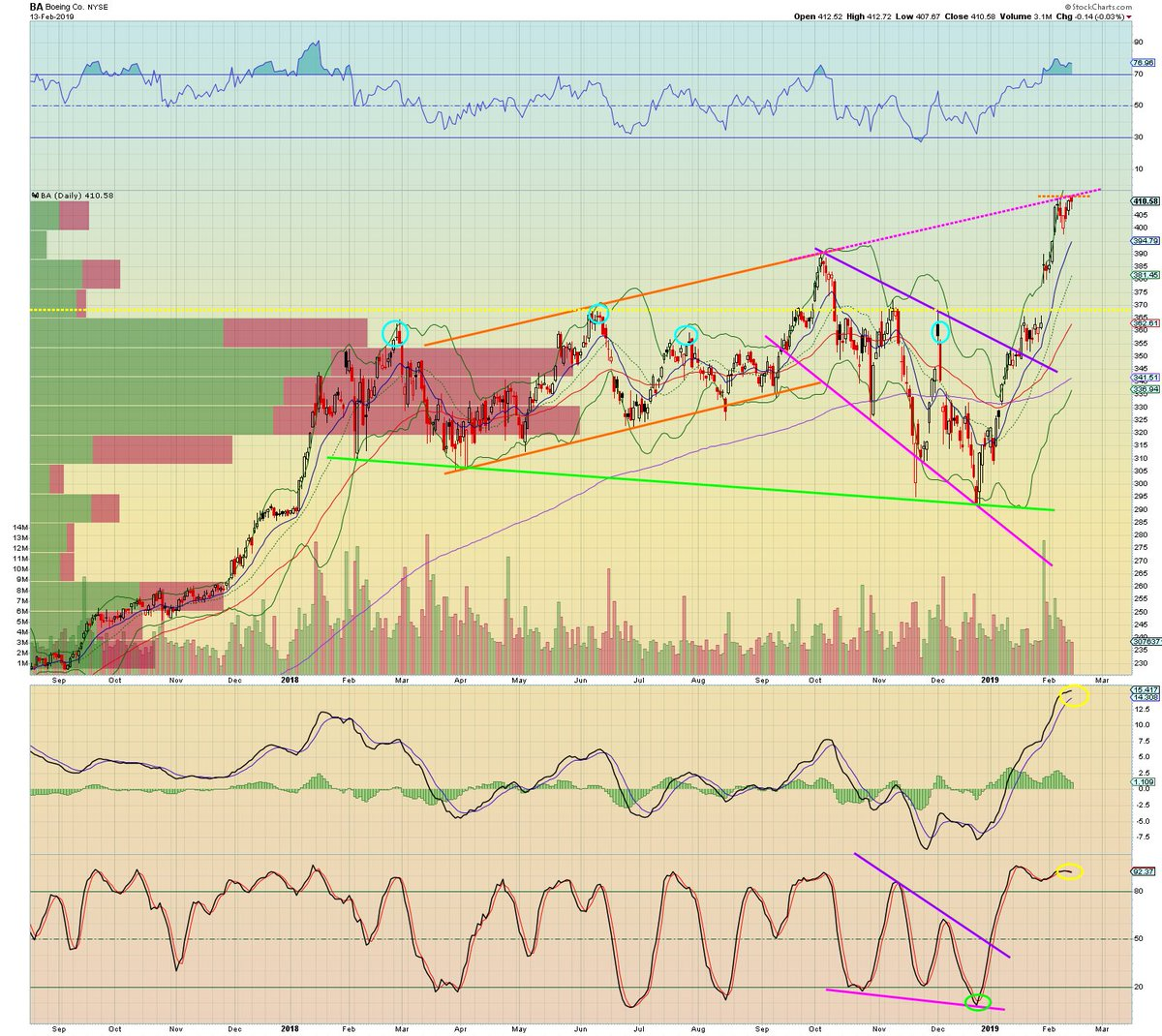 #Boeing Daily: $BA forming broadening topping wedge. Cannot believe I missed it earlier  (my bad). Orange line extended w/ magenta dashed TL to illustrate the wedge. Added green major support TL. MACD/Stochs about to roll, she may finally be done... #BA #Dowjones <br>http://pic.twitter.com/HjkM9XiV7Q