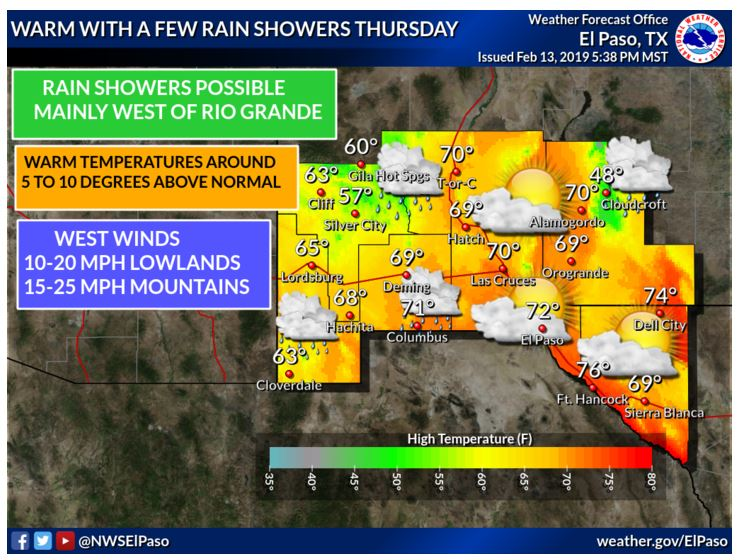 A passing upper level disturbance will bring a few rain showers on Thursday with most of the rain falling west of the Rio Grande. Temperatures will be warm and around 5 to 10 degrees above normal under partly to mostly cloudy skies. #nmwx  #txwx