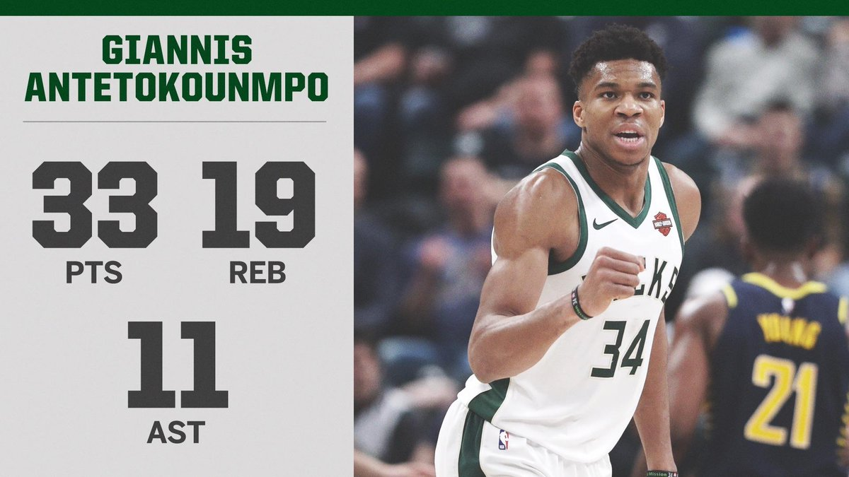 Giannis is the 3rd player since 1976-77 to record 25 pts, 15 reb and 5 ast in 3 straight games, joining Kareem Abdul-Jabbar and Karl-Anthony Towns. (via @EliasSports)
