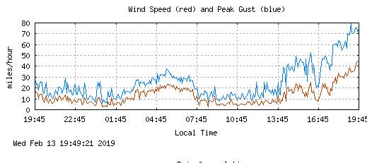 It's windy out there #Boulder. NCAR recording 80 mph gusts #cowx