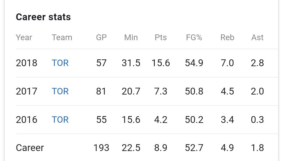 Pascal Siakam is gonna win MIP this year. 42pts tonight. #Raptors #NBA