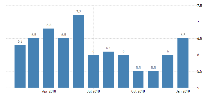 #Sweden #Unemployment Rate at 6.5%  https://t.co/GJiUVuLUjt