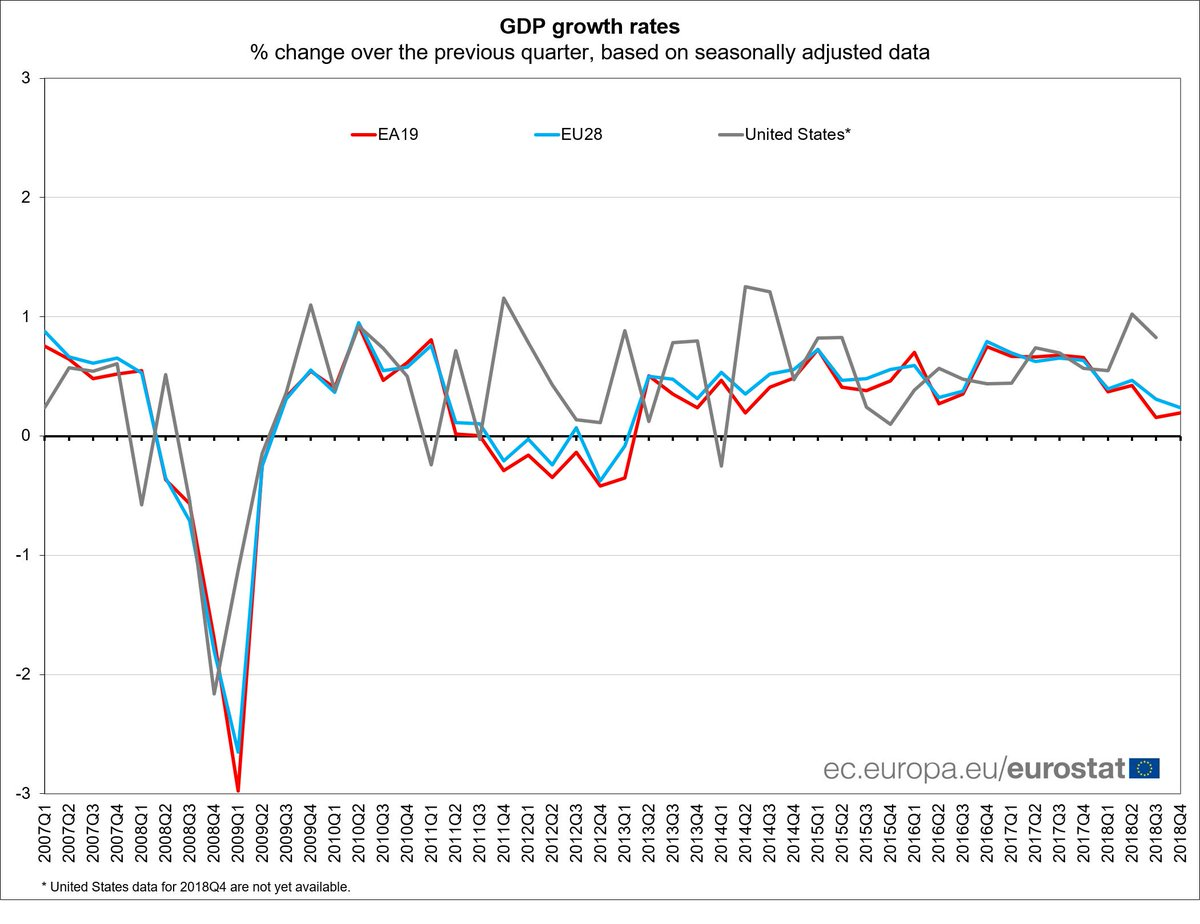Euro area #GDP +0.2% in Q4 2018, +1.2% compared with Q4 2017: flash estimate from #Eurostat https://t.co/JQCdEcpOXW
