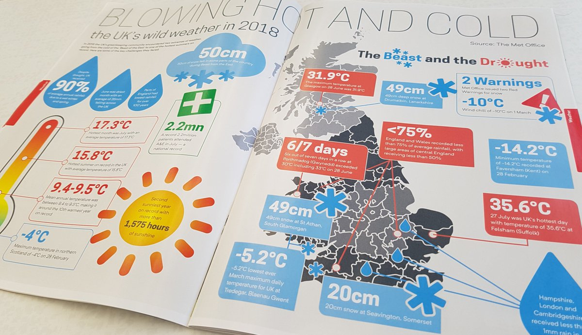 Great infographic in @BIGGALtd Greenkeeper International magazine on the 2018 climate challenges faced by #golfclubs and #golfcourses in the UK. ☀️🌡️🌧️❄️  What #membercommunications do you use to raise awareness of #sustainablegolf?  #getoncourse