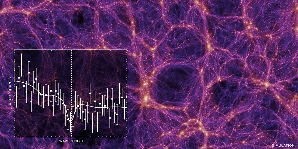#News : Scientists have spent years looking for something that sounds like it would be hard to miss: about a third of the 'normal' matter in the Universe. According to a new study using Chandra, the Universe's 'missing mass' may have been found!https://t.co/dnrfVMI9D6