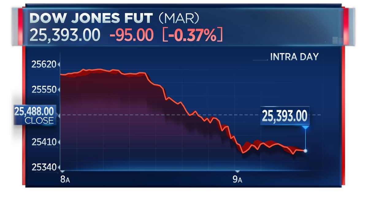 Dow futures seeing a big reversal this morning on the back of the biggest retail sales drop in a decade <br>http://pic.twitter.com/STl7opNECL