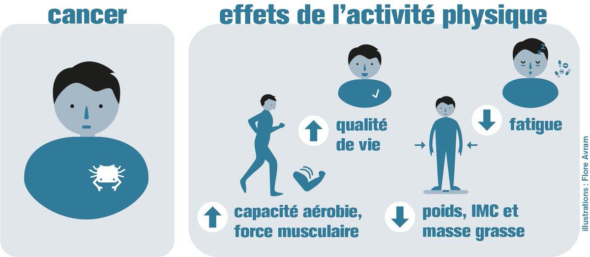 Chez les patients atteints de #cancer, l'activité physique permet d'améliorer la qualité de vie (baisse de la #fatigue)  et de réduire les effets secondaires liés aux traitements.Les effets  seront plus importants si l'activité débute pendant les traitements  #LaSciencePourLaSanté