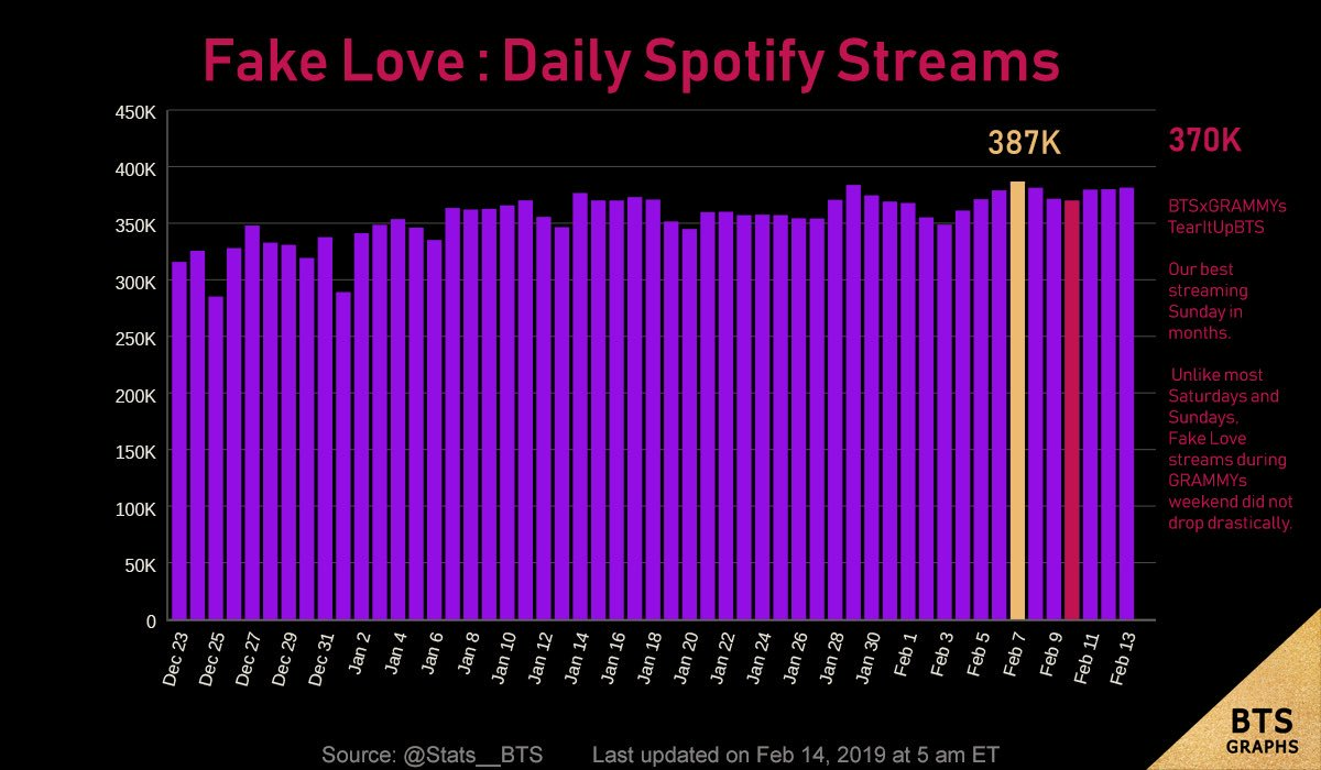 How did #FakeLove do on Spotify during #GRAMMYs  weekend &amp; on Monday?   Amazing on Sunday &amp; the usual on Monday.    Source: @Stats__BTS #BTSxGRAMMYs #TearItUpBTS <br>http://pic.twitter.com/rI3EPRTope