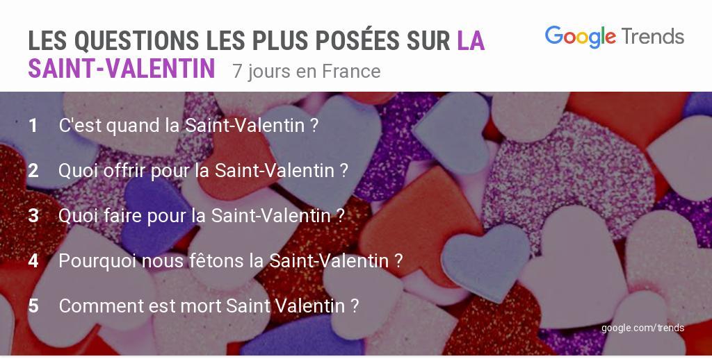 'Comment est mort Saint Valentin?' est une des questions les plus posées sur la #SaintValentin en France  Découvrez les trends ⬇️ https://t.co/6mgZH5GAdY  #ValentinesDay