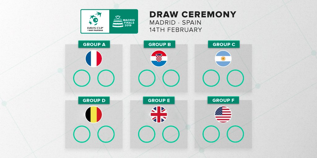 🚨 DRAW DAY 🚨  Follow LIVE the draw ceremony: 🕕 18h GMT 🖥 http://daviscupfinals.com  Seeds 1-6 will be placed in groups A-F, respectively.