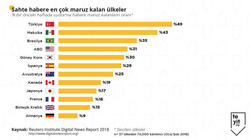 Türkiye yalan haber sıralamasında birinci sırada sebebi bu yandaş kafa