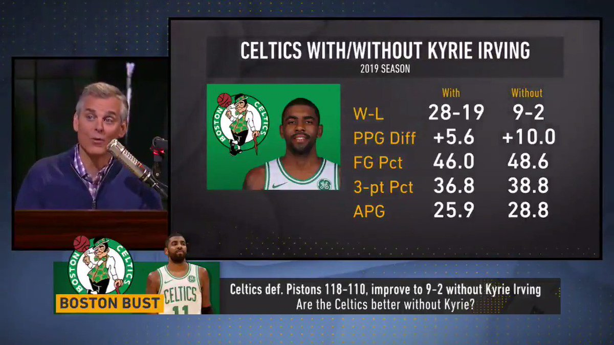 """Boston Celtics fans, take the L. Kyrie Irving isn't a great fit with Brad Stevens. He's injury-prone, he's a 'me' guy and it's a 'we' system... He doesn't fit the team.""  @ColinCowherd explains why the Celtics are better without Kyrie"