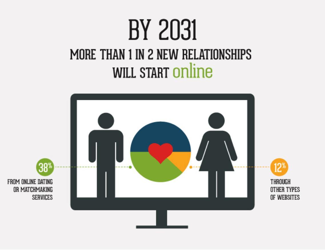 Online Dating för över 70