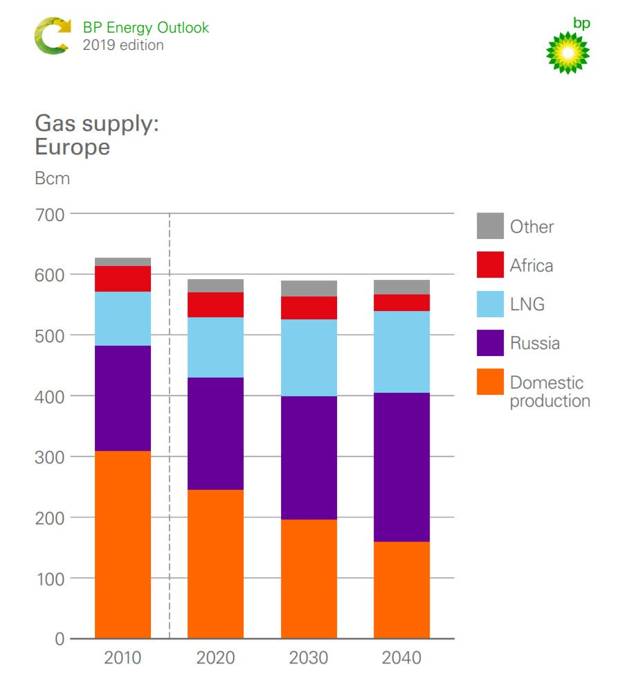 Growth in #natgas demand is widespread, increasing in almost every country ➡️ @BP_plc 2019 #Energy Outlook #BPstats https://on.bp.com/2Ezr31O  With an ever decreasing domestic production TAP & #SouthernGasCorridor can bring much needed #energysecurity & diversification #EnergyUnion