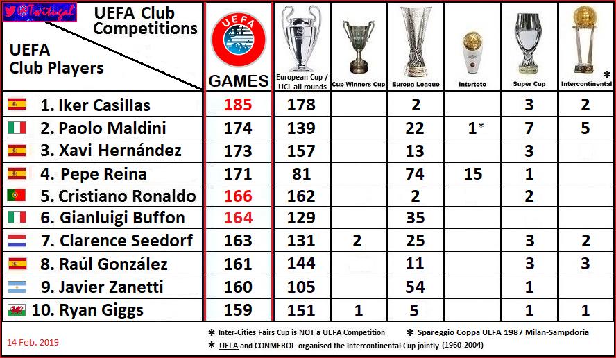 🇪🇺 Most @UEFA Club Games  🇪🇸@IkerCasillas ☕🚡 🇮🇹@GianluigiBuffon 🔀 🇳🇱Seedorf 🇧🇷@DaniAlvesD2 154 Games ⌛👀