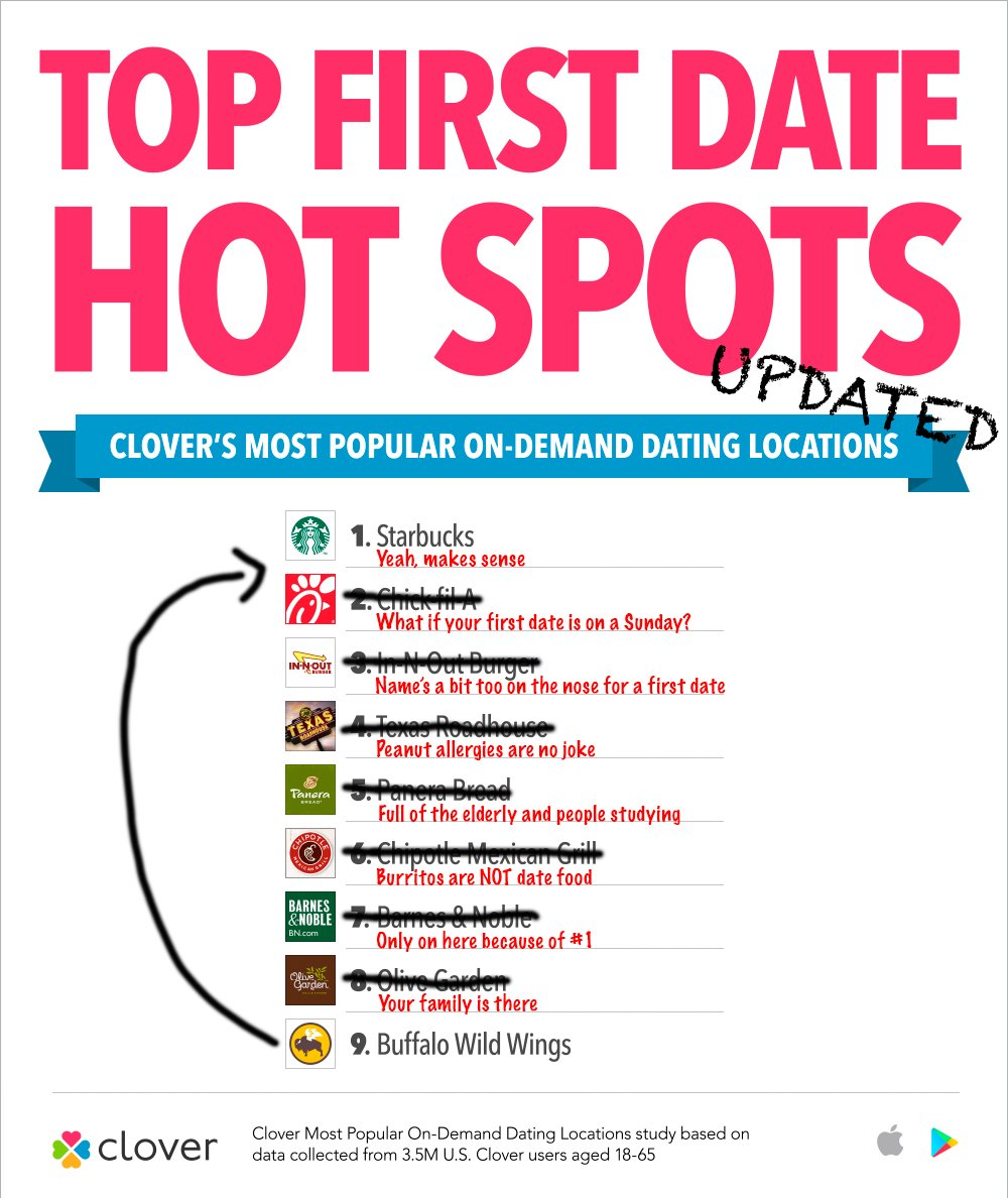 So @TheCloverApp made a list of the best places to go on a first date. We fixed it.  (Full list here:  https:// bit.ly/2Ie6quH  &nbsp;  )<br>http://pic.twitter.com/NA0igWrVS9