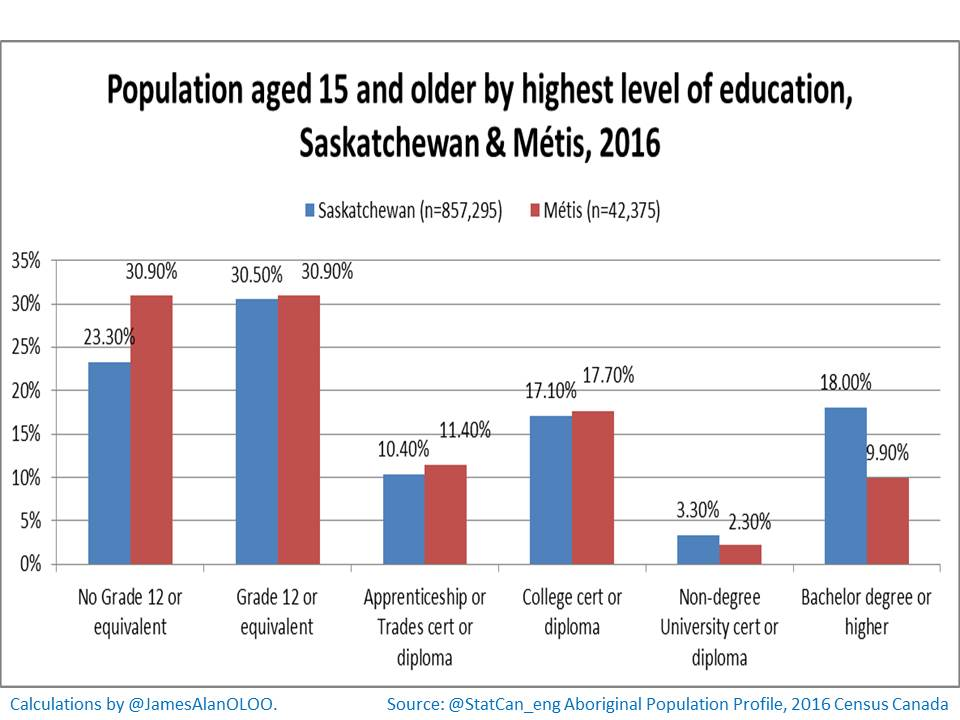 1) Reconciliation, #Indigenization & Education in #Saskatchewan … what do the numbers say? Though things are improving (and outcomes for #Métis are better than for First Nations), too many #Indigenous students leave school without a high school diploma & too few go to university