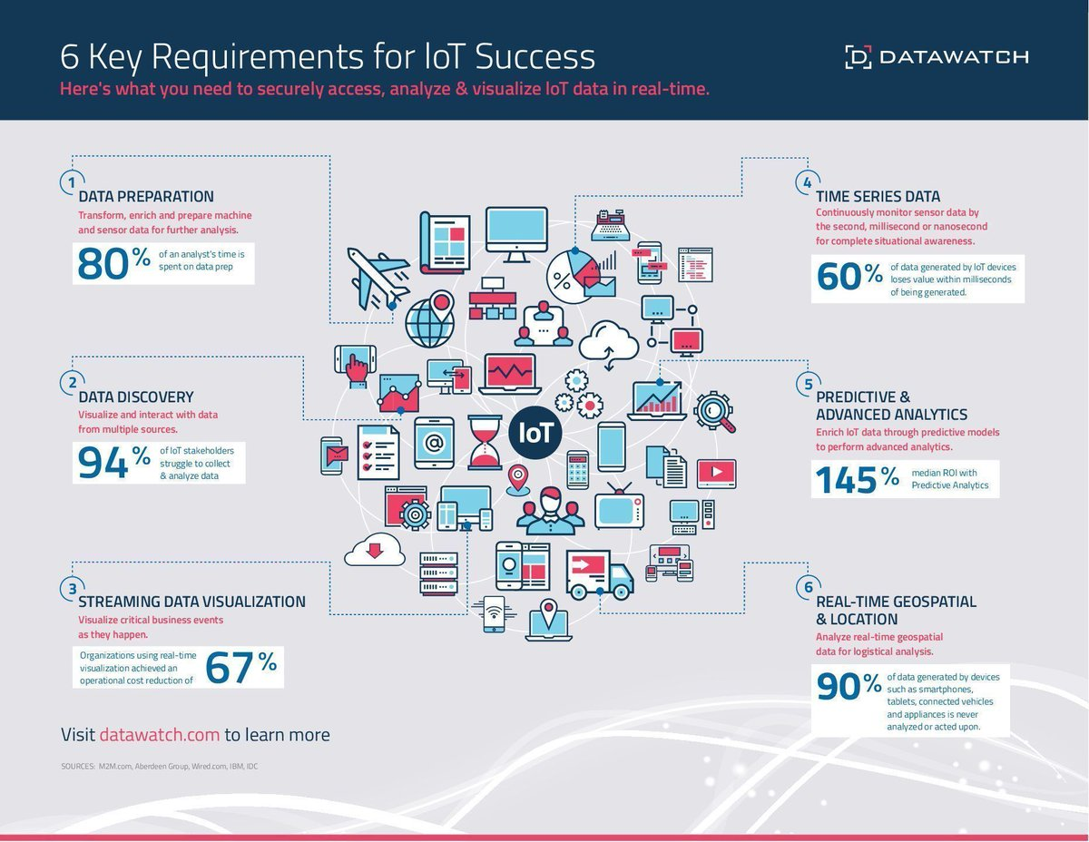 "RT Fisher85M ""RT Fisher85M: 6 Key Requirements for #IoT Success {Infographic}  #CyberSecurity #BigData #Analytics #Sensors #DigitalTransformation #dataviz #Security #SMM Datawatch """