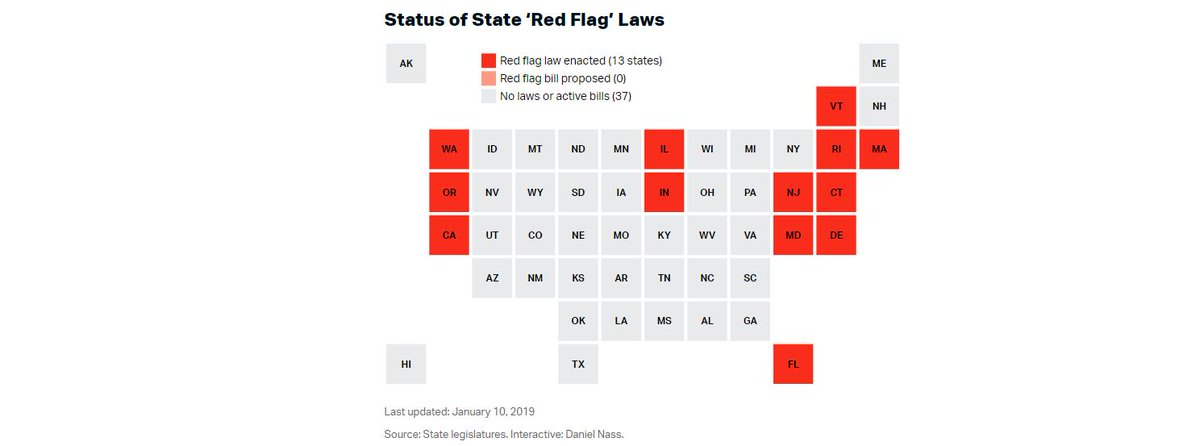 """In Virginia @RipSullivan48 has introduced an ERPO bill; we are pushing this federal solution to encourage states to pass them.   To see if your state has an ERPO law (aka gun violence restraining order or """"red flag"""" law) check this @teamtrace chart: 6/ https://www.thetrace.org/2018/03/red-flag-laws-pending-bills-tracker-nra/…"""