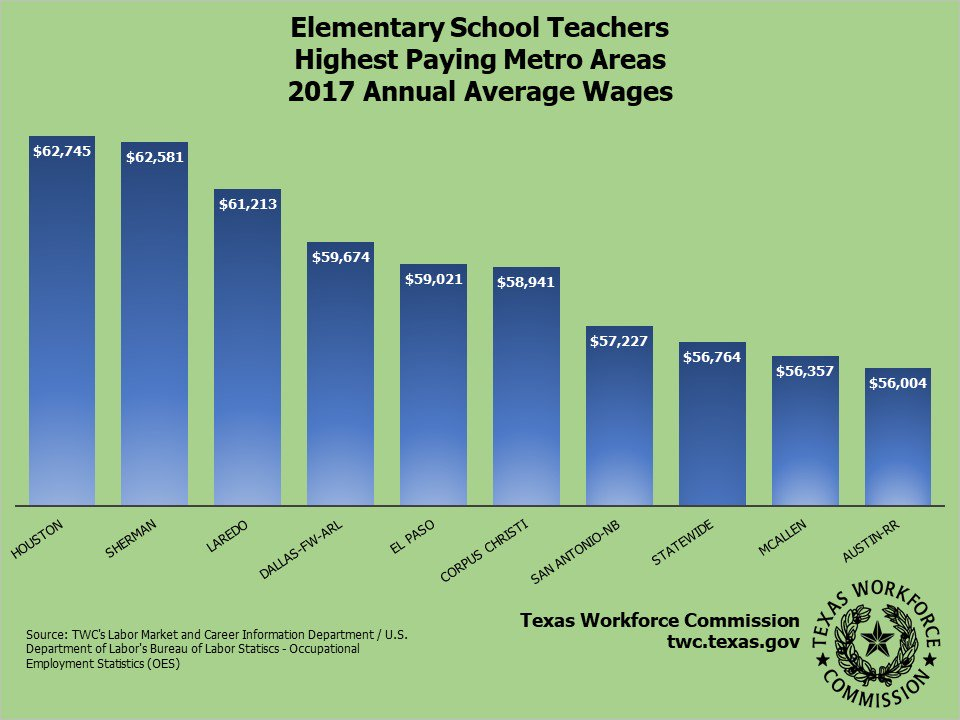 Elementary School Teachers averaged above $56,000 annually in 2017. https://texaswages.com/MSAWages/MSASocDetails?soc=25-2021&wgeType=mean …