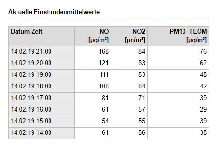 Man möchte ein bisschen wütend werden, wenn man die jetzt weiter steigenden, extrem hohen Werte für #Stickoxide und #Feinstaub in #Leipzig sieht. Weite Teile der Stadt stinken nach Holzöfen, teilweise mit Müllbeigabe. Deswegen steigen die Werte jetzt abends immer weiter.