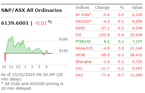 .#ASX set to open flat after a mixed lead from overseas. SPI200 futures contract down 11 points, or 0.18pc, at 6,002.0 at 8am Sydney time, suggesting an early dip for the benchmark S&P/ASX200 on Friday | Read: https://bit.ly/2BCaIGN #ausbiz #marktetwatch