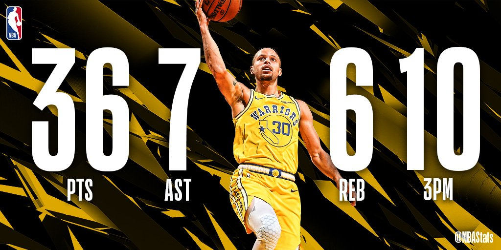 Steph Curry goes off for 36 PTS, 10 3PM, 7 AST, 6 REB in the win. The @warriors point guard has five games with 10+ threes this season, the most in a season in @NBAHistory!  #SAPStatLineOfTheNight