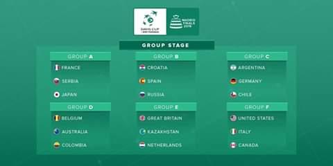 Definidos los grupos de la Copa Davis.   La Selección Colombia de Tenis se ubica en el grupo De junto con Australia y Bélgica.   *JS