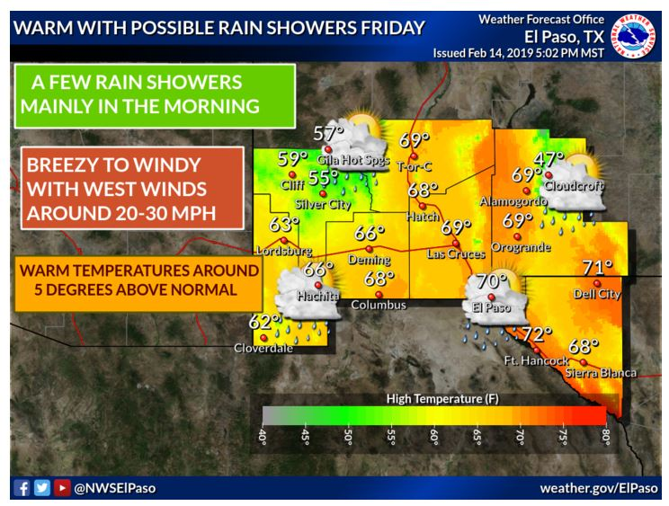 A passing upper disturbance will bring a few mainly morning rain showers along with breezy to windy conditions on Friday. Temperatures will be seasonably warm under partly to mostly cloudy skies. #nmwx  #txwx