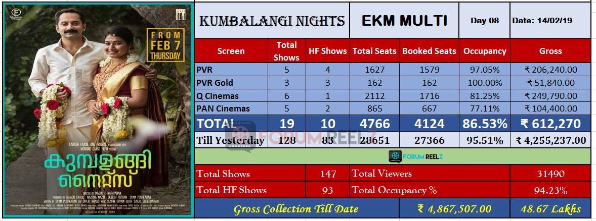 #KumbalangiNights Cochin Multiplex Update :  No: Of Shows - 19 Occupancy - 86.53 % Day 8 Gross - 6.12 Lakh Total 8 Days Gross - 48.67 Lakh  Excellent Status On Weekdays 👌